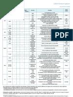 Grammaire appliquée - L2ES510 Tableau sur les pronoms relatifs