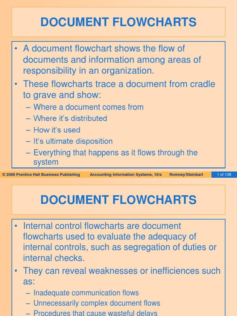Document Flowcharts Information System Inputoutput