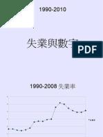 失業與數字20090312