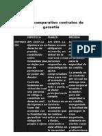 Cuadro comparativo contratos de garantía