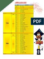 2012年 SPM 成绩荣誉榜