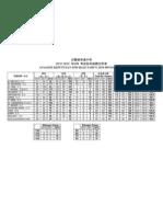 analisis spm 2010-12