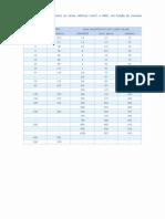 Tabelas e Utilidades Elétricas(2)