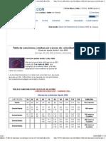 Informe- Tabla de Sanciones y Multas Por Exceso de Velocidad Oficial de La DGT - Carnet Por Puntos Desde 1 Julio 2006 - Coches