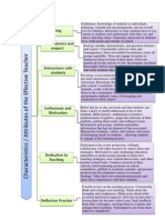 graphic organiser of attribute of the effective teacher