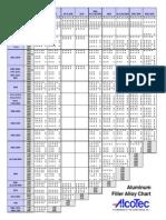 Aluminum Filler Alloy Selection Chart-2