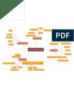 ART 4_Culminating Project Mind Map Draft 1