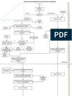 Diagrama procedimiento ejecucion