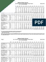 April 2013 K-8 Lunch Nutritional Data