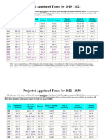 Projected Appointed Times for 2010-2030