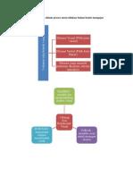 1.Ciri-ciri Grafik Yang Baik Untuk Penyediaan Bbm
