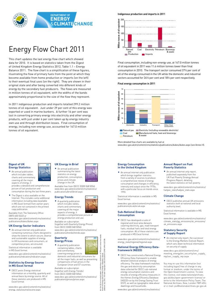 Decc energy flow chart 2011 bioenergy coal nvjuhfo Choice Image