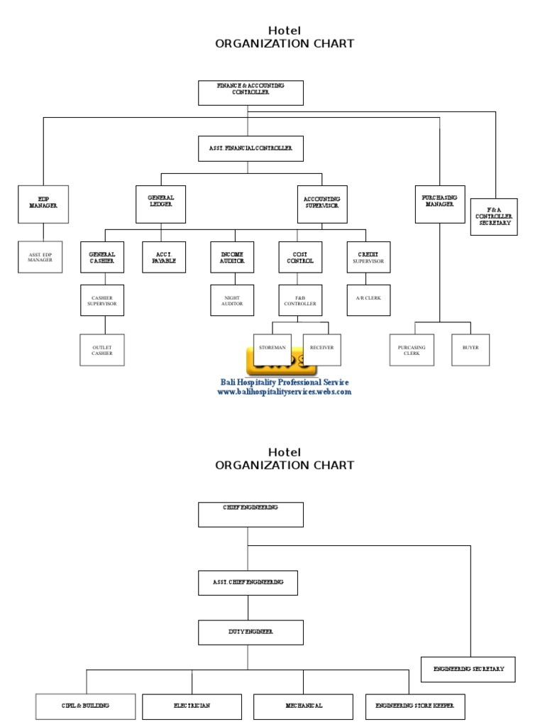 Hotel organization chart full - Organizational chart of the front office department ...