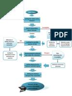 Flow Chart Jaki Tan
