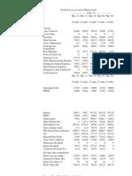Airtel balance sheet