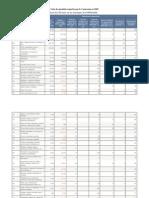 Liste Des Produits Exportes Par Le Cameroun en 2009x
