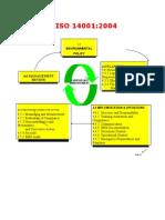 ISO 14001 Chart