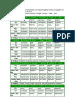 En esta página encontrarás tablas con los principales verbos conjugados en