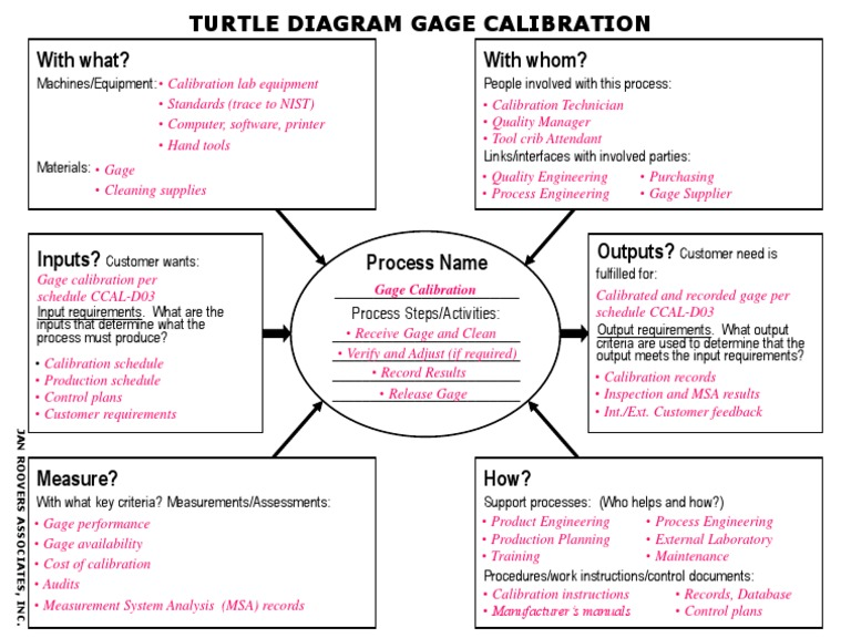 turtle diagram calibration  : turtle diagram - findchart.co