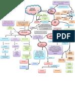Mapa Conceptual de Las Tecnicas de Recoleccion Deinformacion