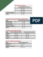 Valores Normales de Frecuencia Cardiaca