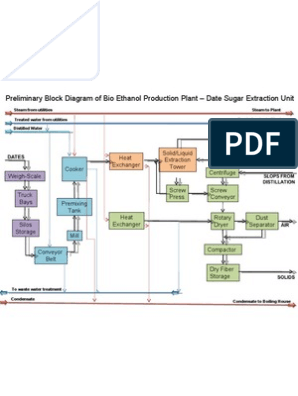 Preliminary Block Diagram Of Bio Ethanol Production Plant Date Sugar Extraction Unit