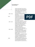 CRONOLOGÍA BIOGRÁFICA.pdf