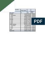 Amrit Pivot Table
