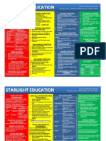 Excel 2010 Fourmulas & Functions Quick Reference Guide