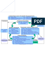 All Process Flow