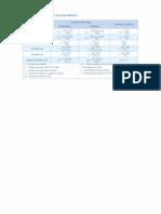 Tabelas e Utilidades Elétricas(3)