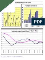 Gráfica Inflación República Dominicana
