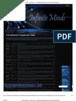 Full Brainwave Frequencies Table