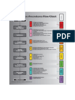 Response Procedure Flowchart