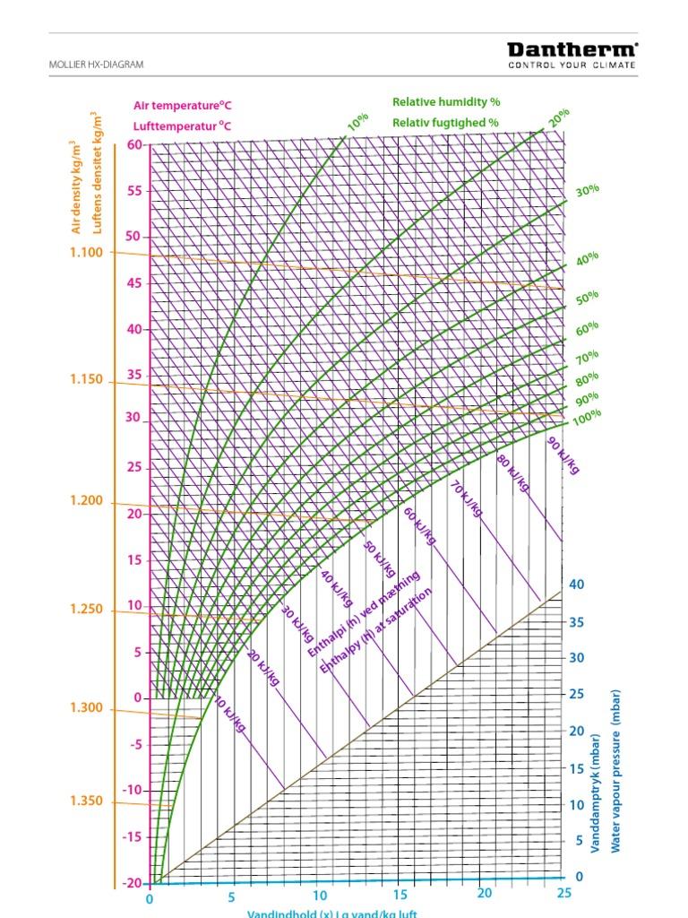 Hx diagram en dk 0113 water vapor enthalpy ccuart Images