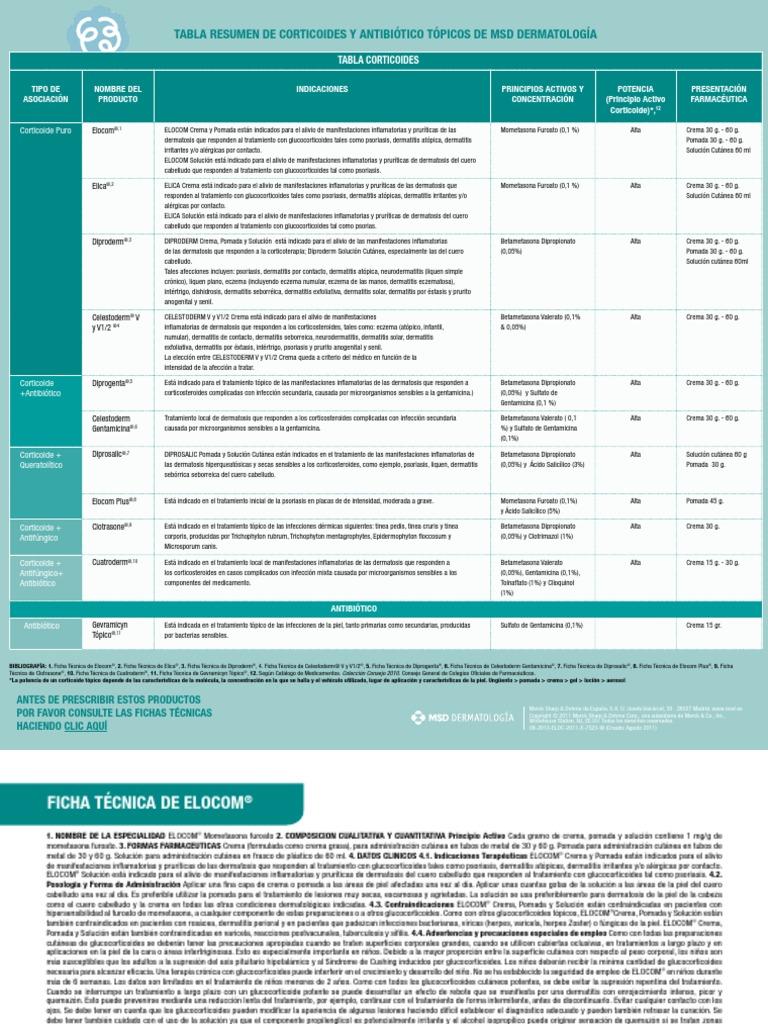 Tabla Corticoides Medicos