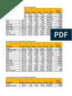 MCX Commodity Analysis