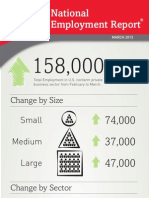 ADP National Employment Report Shows Continued Job Gains Adding 158,000 Jobs in March