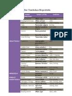 Daftar Tumbuhan Biopestisida