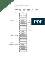Diagrama de Flujo Helado y Cafe Verde