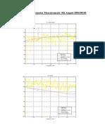 6 dB Precission Attenuator Measurements 5th August 2004