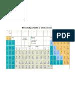 Tabelul lui Mendelev