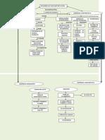 Mapa Conceptual Regimen Subcontratacion