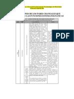 Alteraciones de los pares craneales que participan en las funciones estomatognáticas