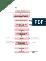 Diagrama de Flujo Pollo Relleno