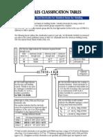 01. AWS Classification