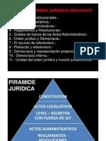 Tema 3.El Orden Juridico Uruguayo.curso