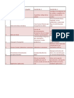 Funciones Modelo OSI