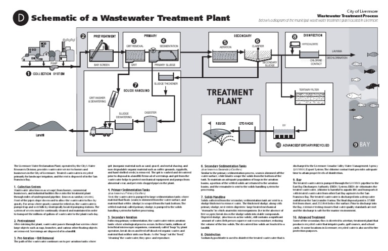 Schematic of a wastewater treatment plant sewage treatment schematic of a wastewater treatment plant sewage treatment environment ccuart Images