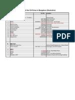 CA Firms -Articleship